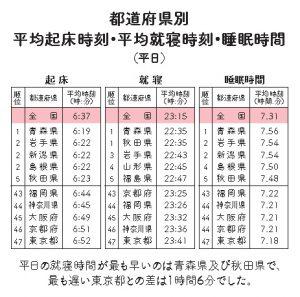 %e7%9d%a1%e7%9c%a0%e8%aa%bf%e6%9f%bb