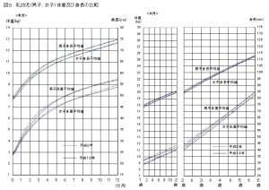 %e4%b9%b3%e5%b9%bc%e5%85%90%e8%ba%ab%e9%95%b7%e4%bd%93%e9%87%8d%e6%af%94%e8%bc%83